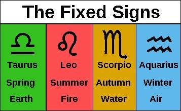 Astrology Reports Qualities, Fixed Signs