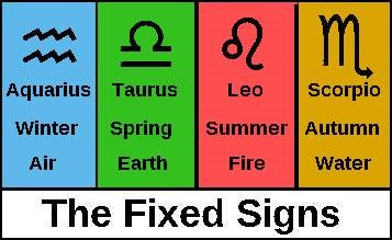 Astrology Reports: Qualities, Fixed Signs - Aquarius (Part 9
