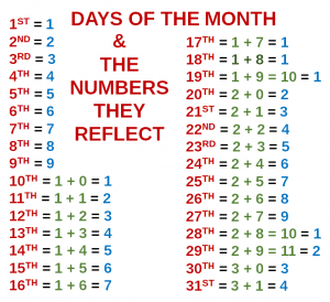 Numerology Extra - Birthday Numbers Part 1 2